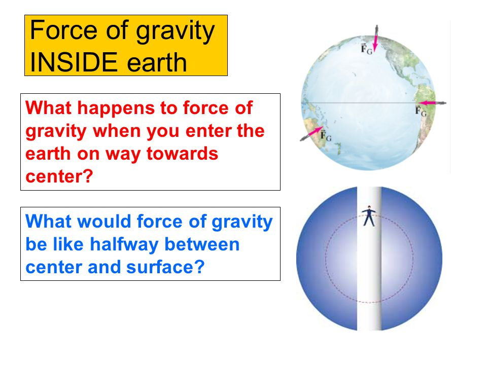 Force of gravity INSIDE earth