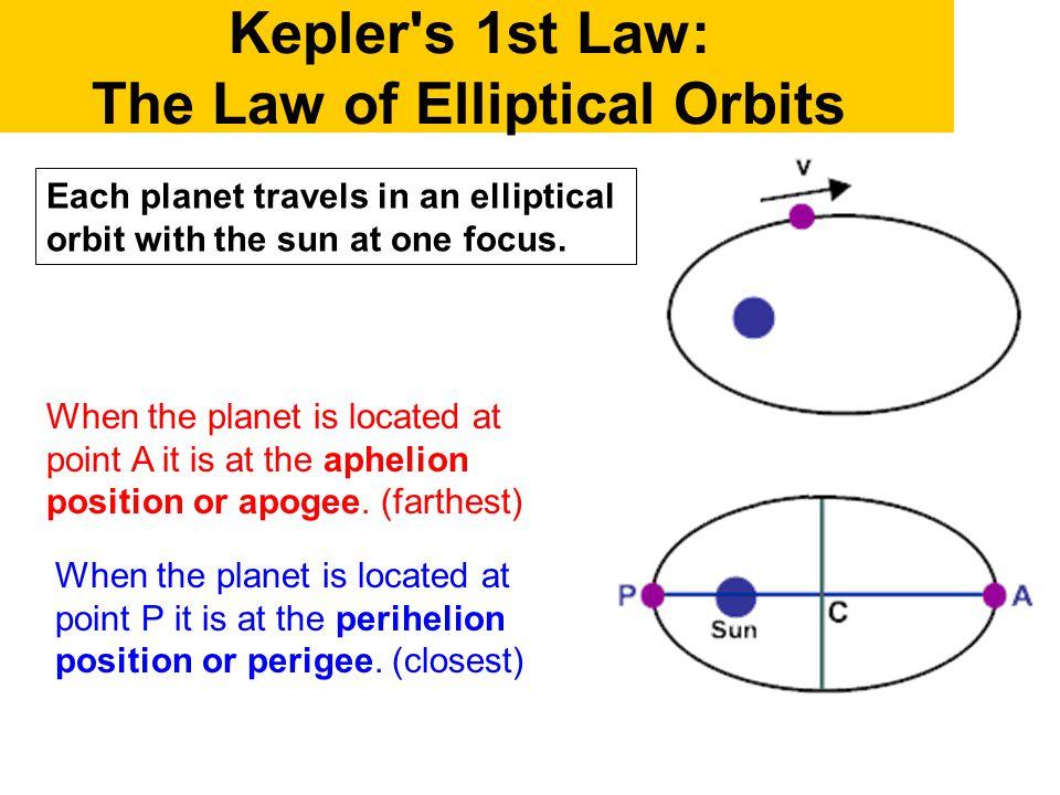 Kepler s 1st Law: The Law of Elliptical Orbits
