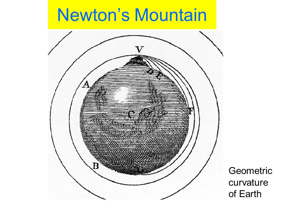 Newton's Mountain Geometric curvature of Earth 35