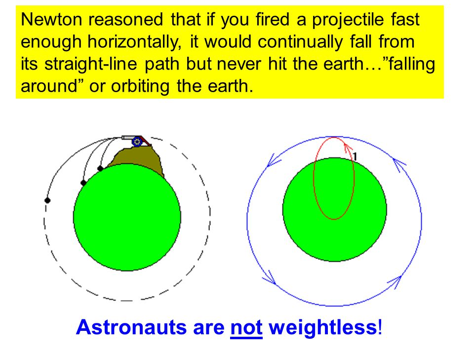 Astronauts are not weightless!