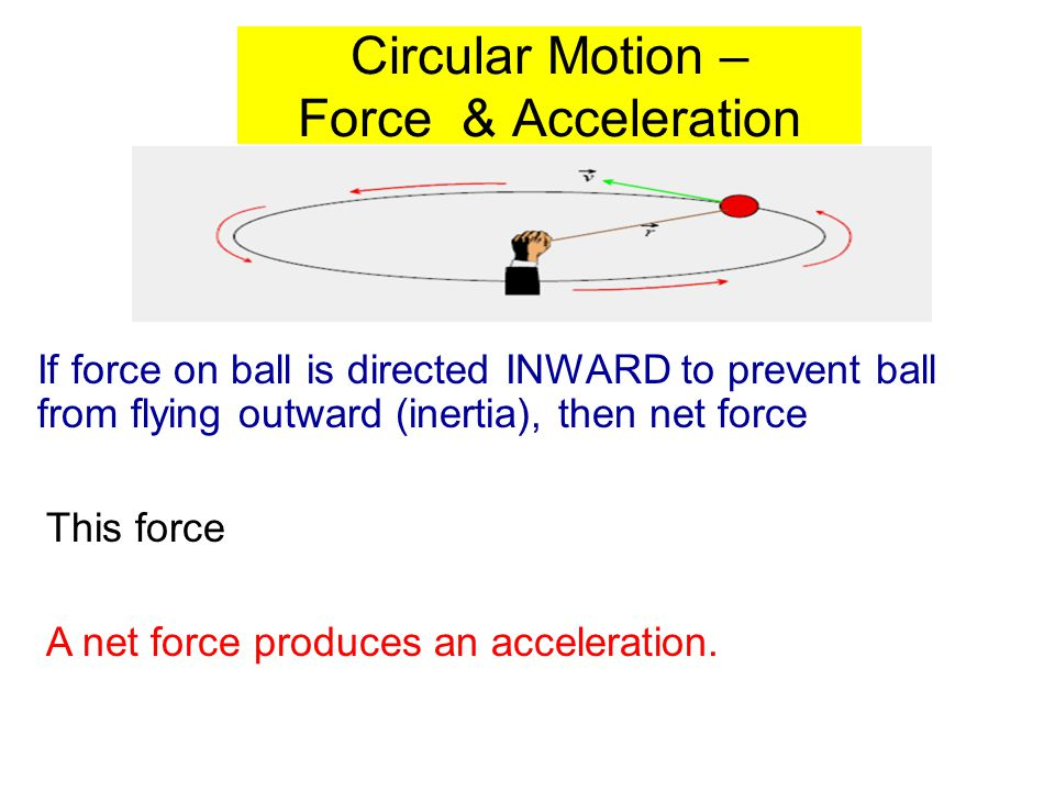 Circular Motion – Force & Acceleration