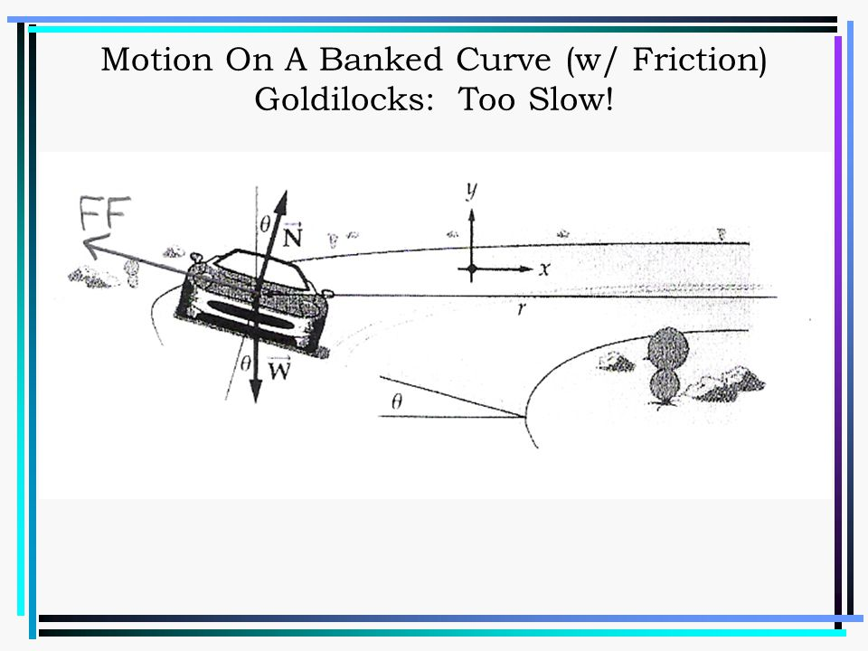 Motion On A Banked Curve (w/ Friction) Goldilocks: Too Slow!