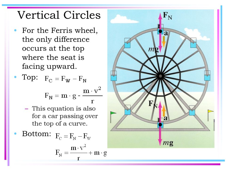 Vertical Circles For the Ferris wheel, the only difference occurs at the top where the seat is facing upward.