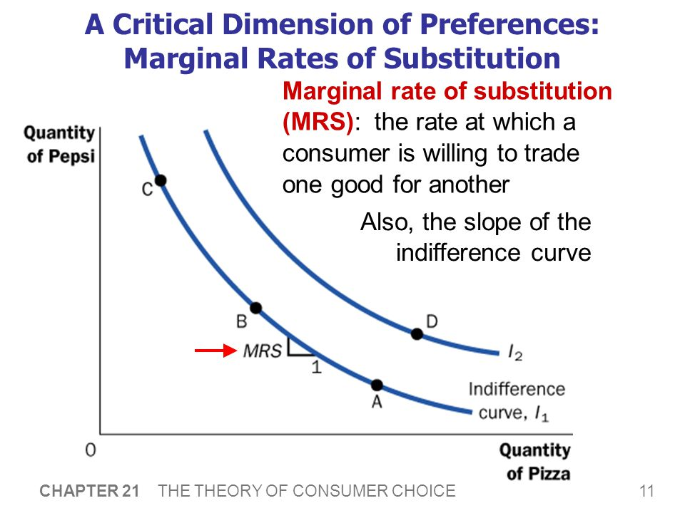 Marginal Rates of Substitution change with the mix of goods consumed.