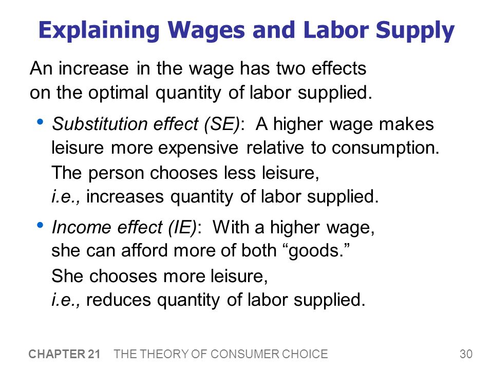 Higher Wages increases Labor Supply