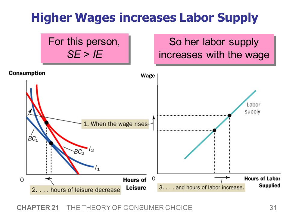 Higher Wages lowers Labor Supply