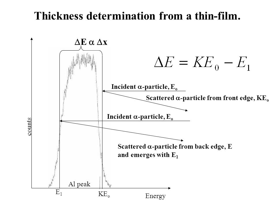 Thickness determination from a thin-film.