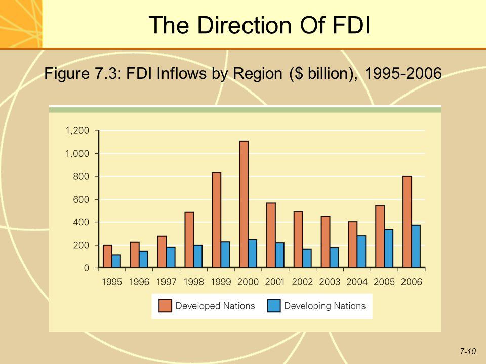 Figure 7.3: FDI Inflows by Region ($ billion), 1995-2006