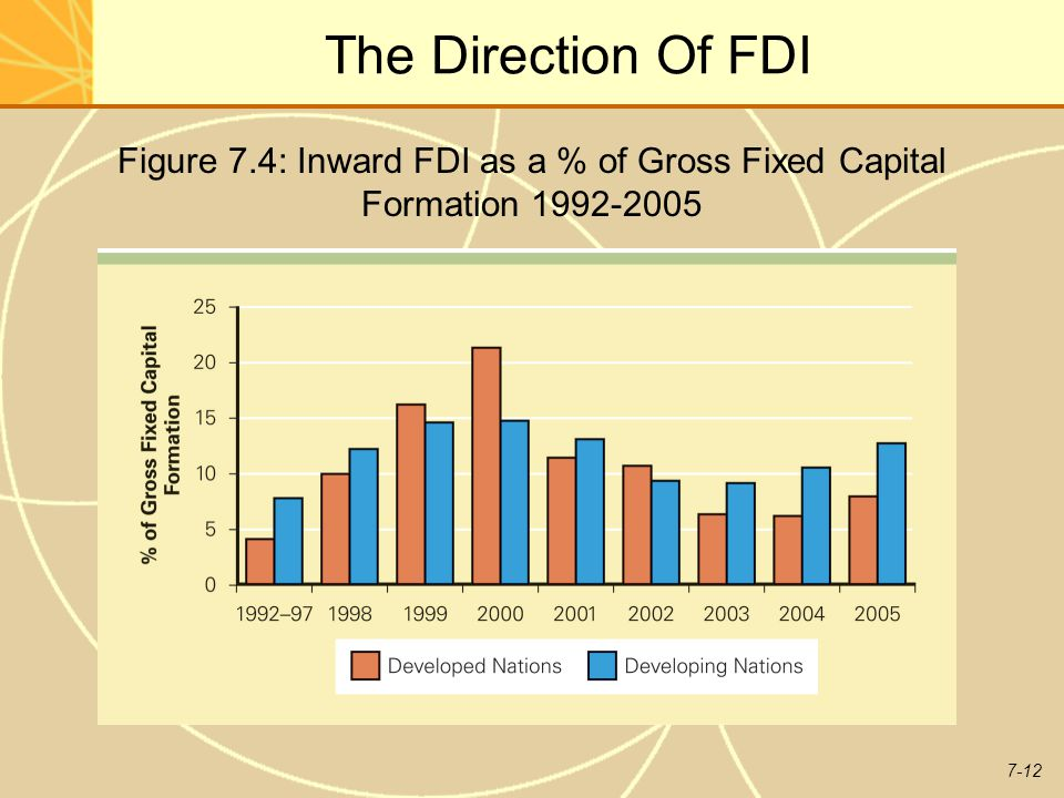 The Direction Of FDI Figure 7.4: Inward FDI as a % of Gross Fixed Capital Formation 1992-2005.