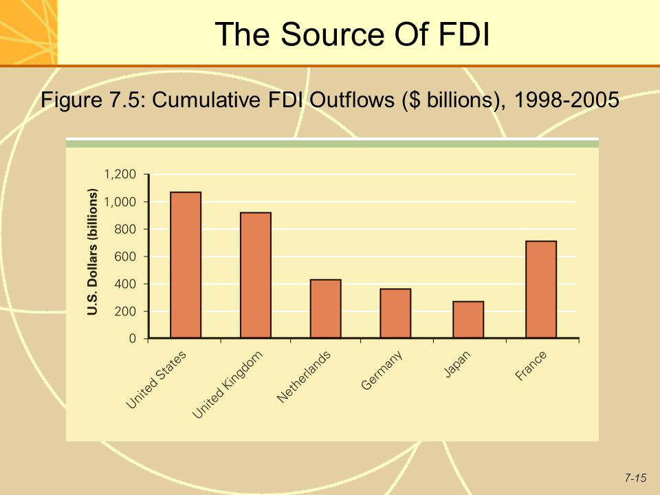 Figure 7.5: Cumulative FDI Outflows ($ billions), 1998-2005