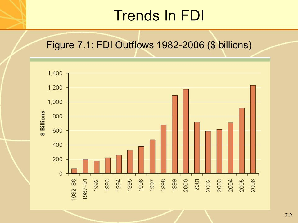 Figure 7.1: FDI Outflows 1982-2006 ($ billions)