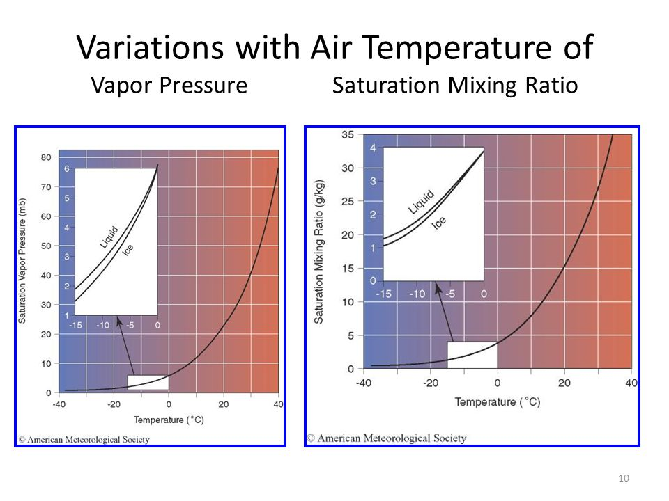 Variations with Air Temperature of Vapor Pressure Saturation Mixing Ratio