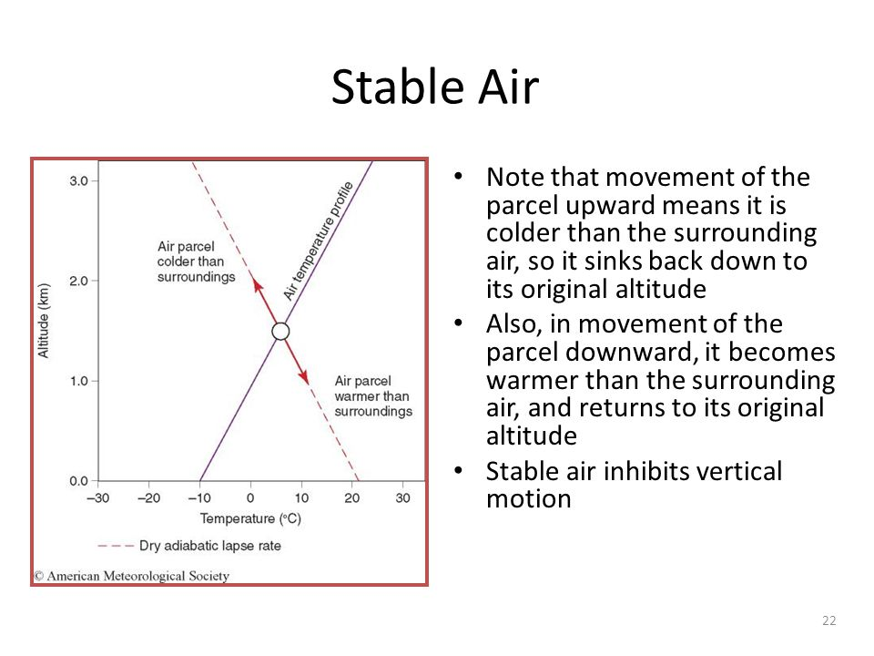 Stable Air Note that movement of the parcel upward means it is colder than the surrounding air, so it sinks back down to its original altitude.