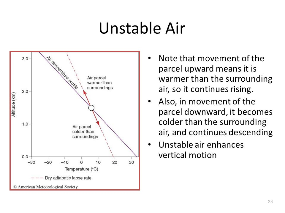 Unstable Air Note that movement of the parcel upward means it is warmer than the surrounding air, so it continues rising.