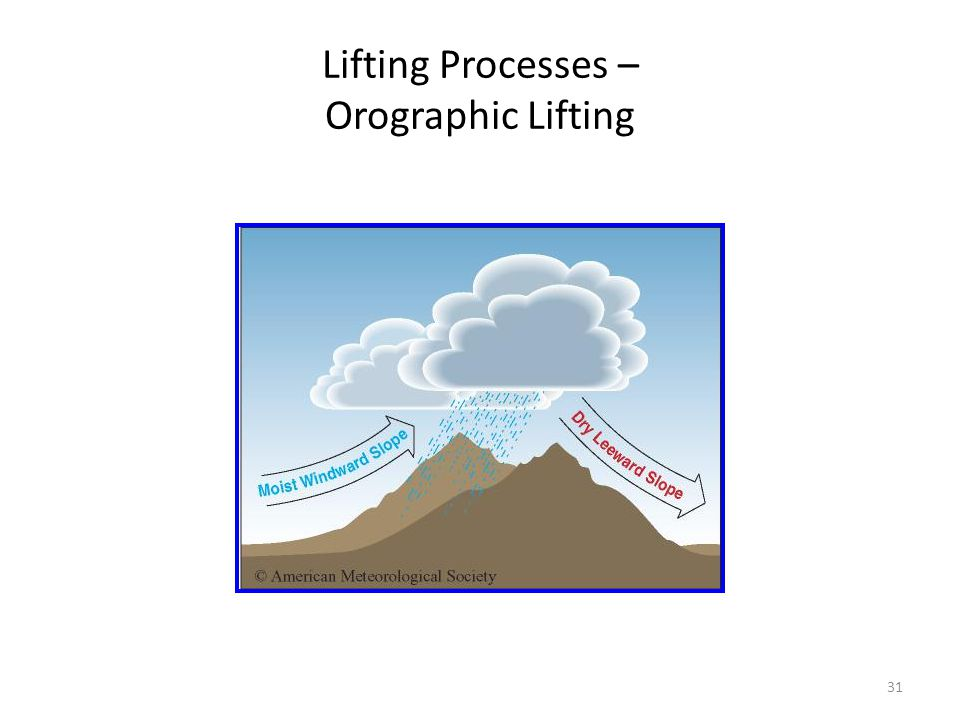 Lifting Processes – Orographic Lifting