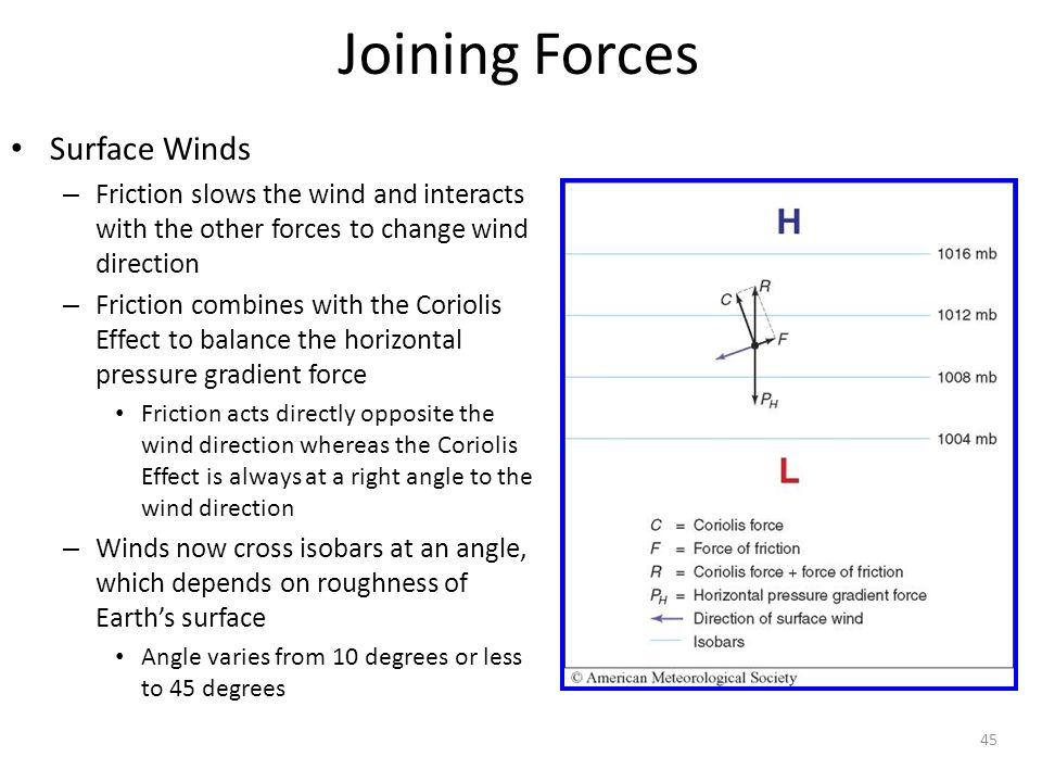 Joining Forces Surface Winds