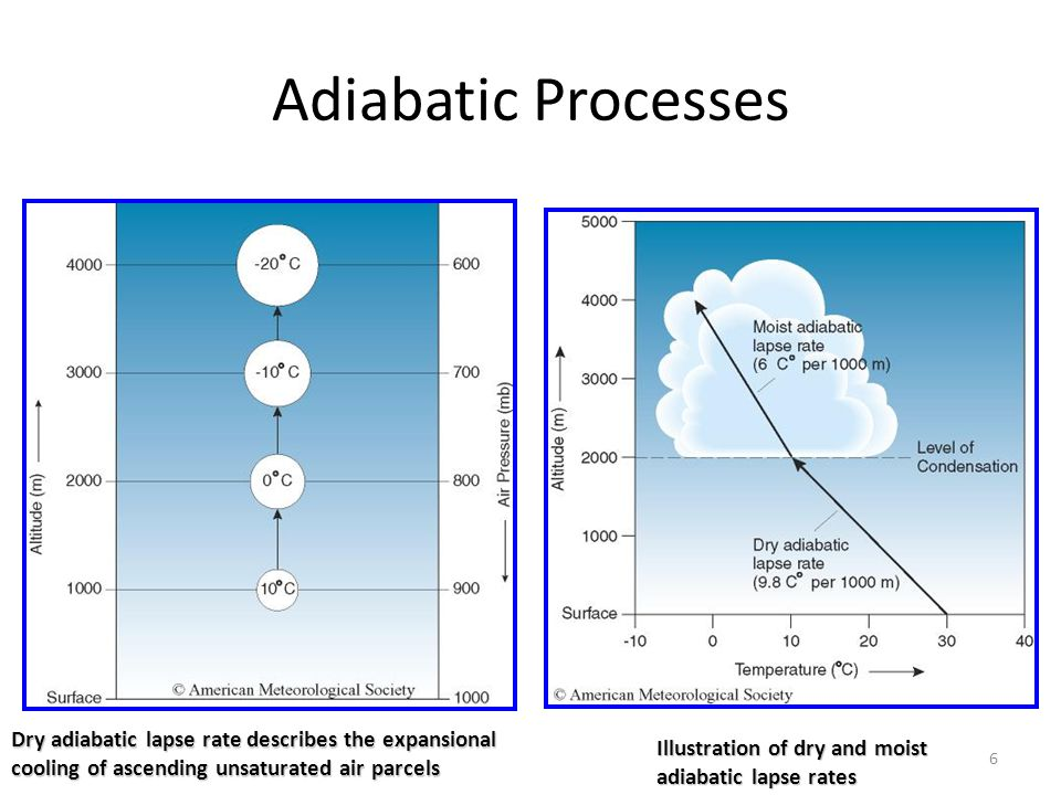 Adiabatic Processes Dry adiabatic lapse rate describes the expansional