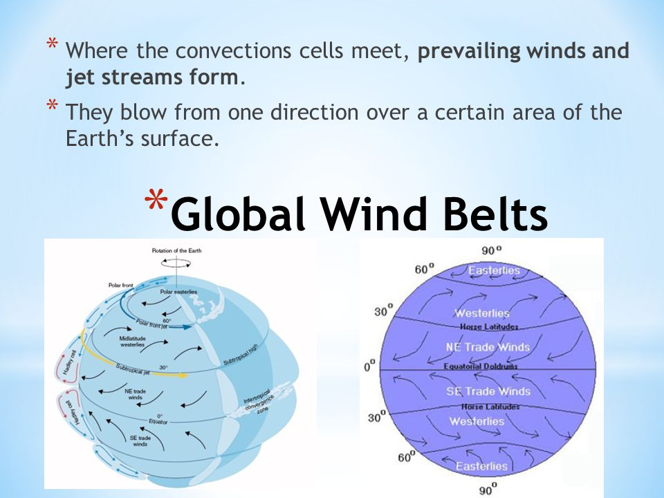 Where the convections cells meet, prevailing winds and jet streams form.