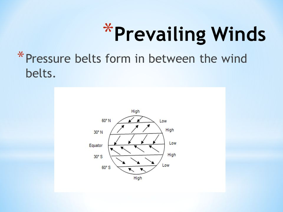 Prevailing Winds Pressure belts form in between the wind belts.