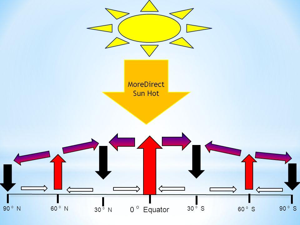 MoreDirect Sun Hot 0 o Equator 30 o S 60 o S 90 o S 30 o N 60 o N