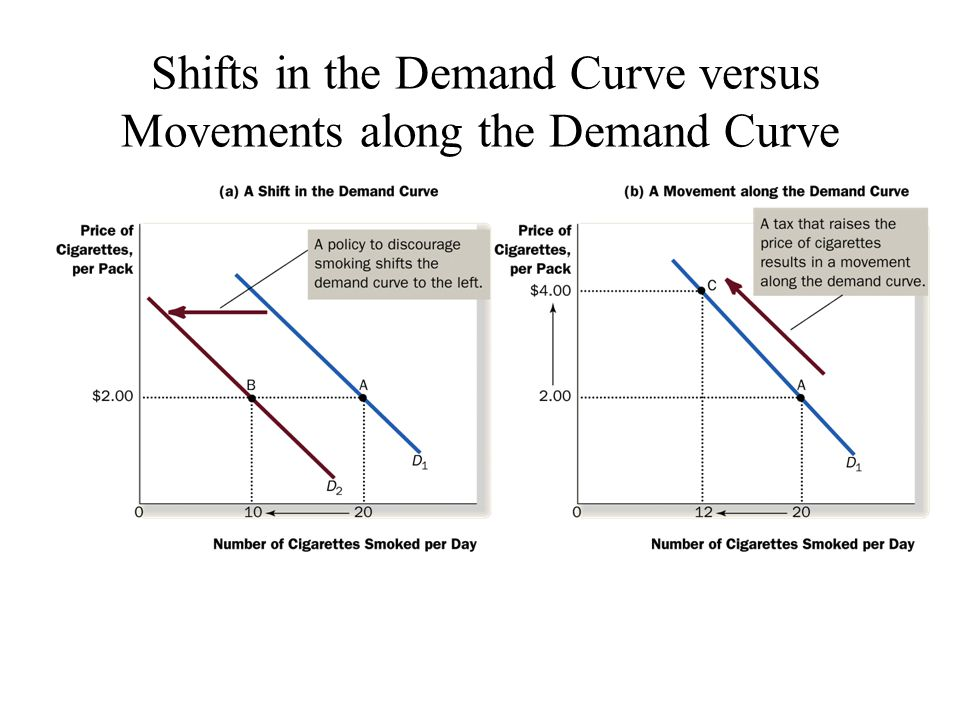 Shifts in the Demand Curve versus Movements along the Demand Curve