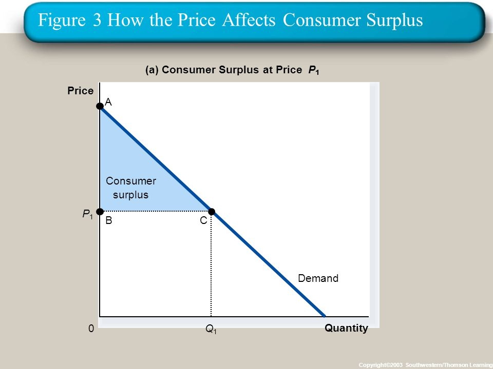 Figure 3 How the Price Affects Consumer Surplus