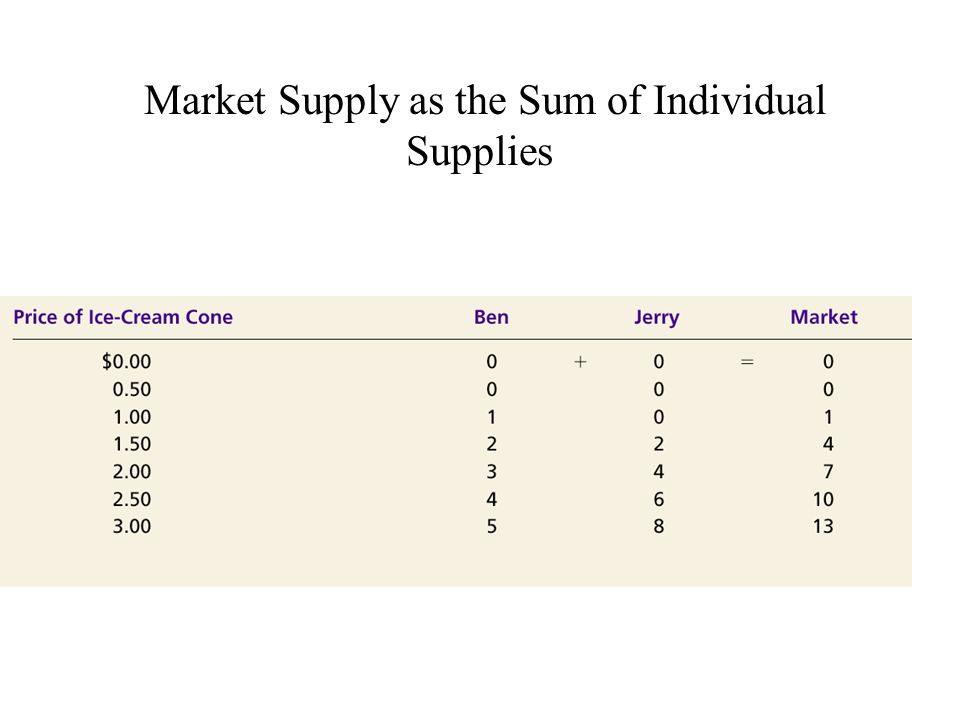 Market Supply as the Sum of Individual Supplies