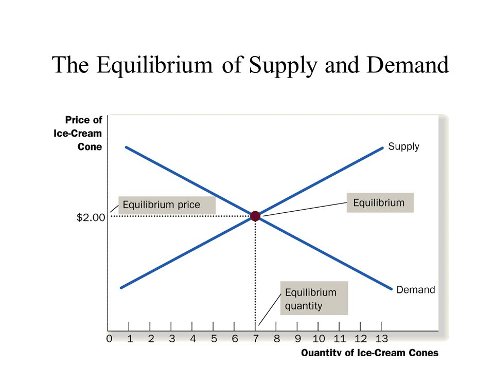 The Equilibrium of Supply and Demand