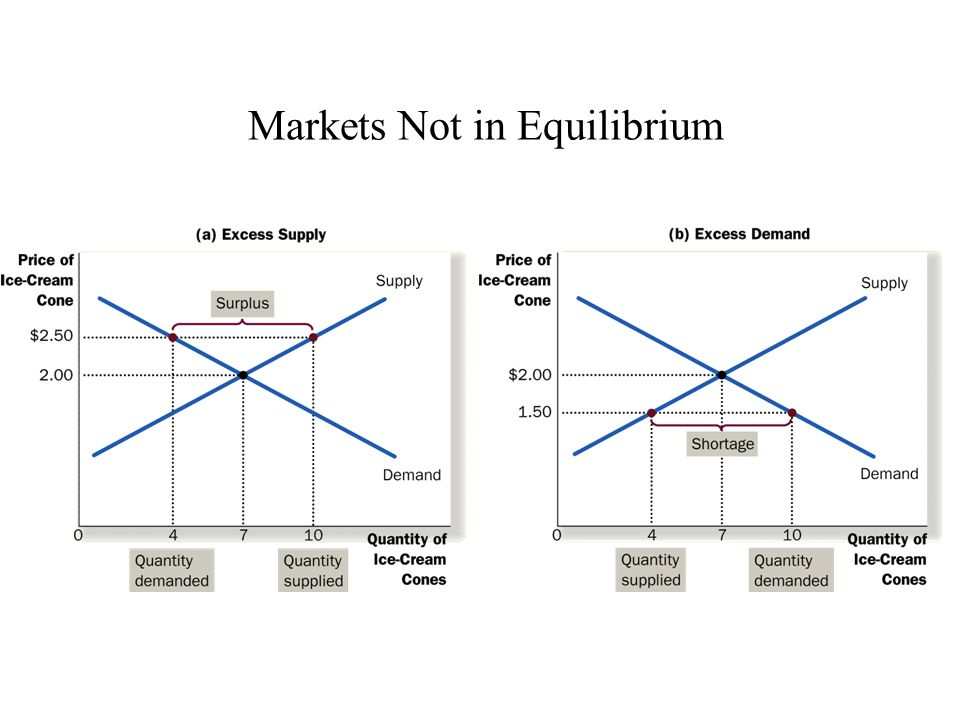 Markets Not in Equilibrium