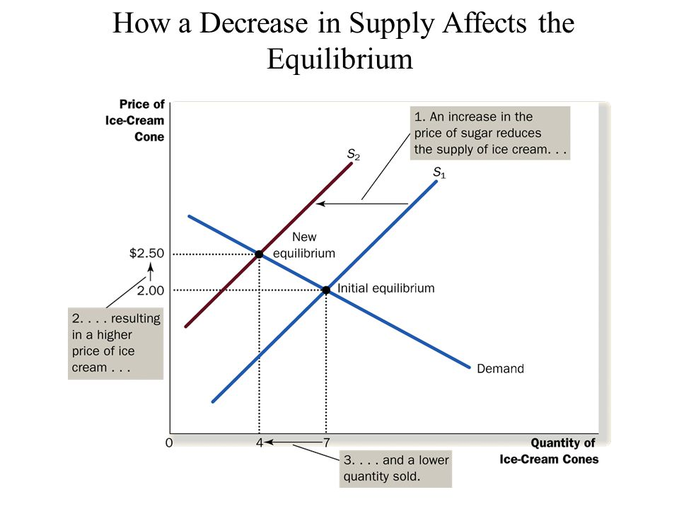 How a Decrease in Supply Affects the Equilibrium