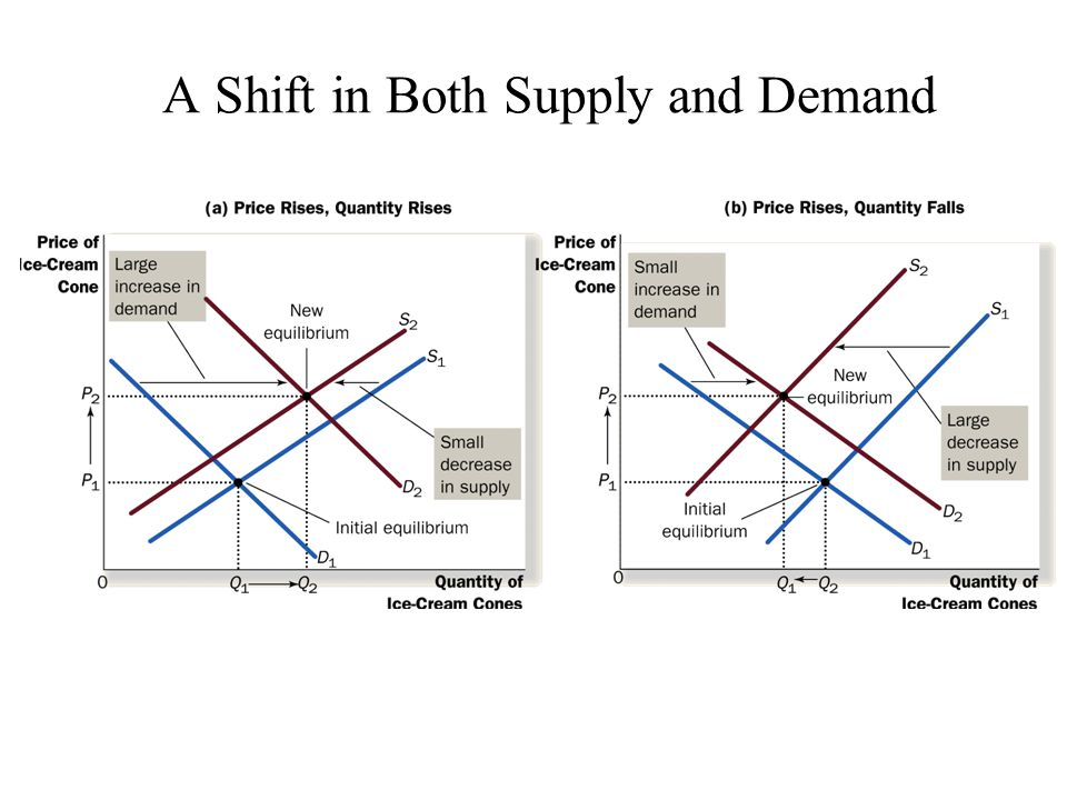 A Shift in Both Supply and Demand