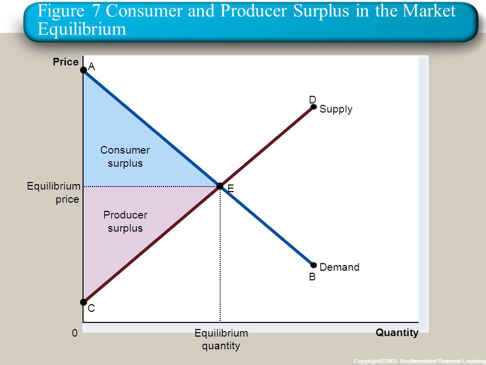 Figure 7 Consumer and Producer Surplus in the Market Equilibrium