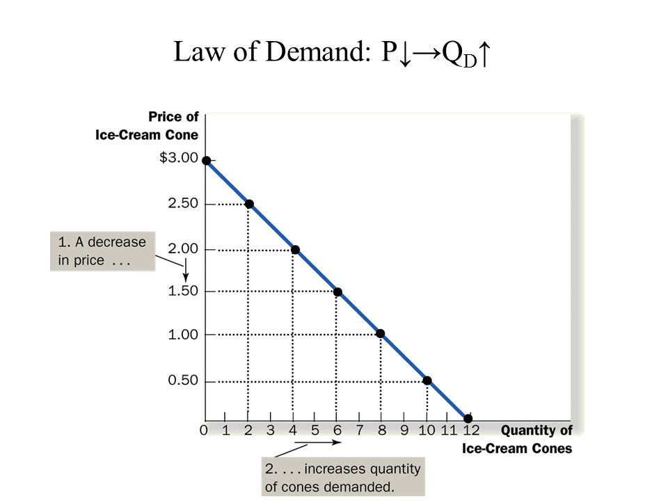 Law of Demand: P↓→QD↑