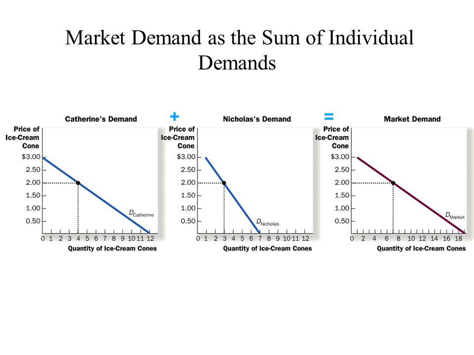 Market Demand as the Sum of Individual Demands