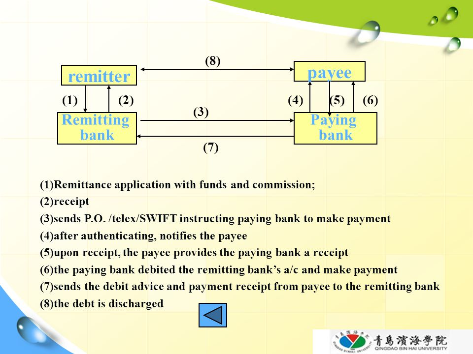 payee remitter Remitting bank Paying bank (8) (1) (2) (4) (5) (6) (3)