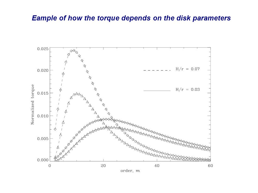 Eample of how the torque depends on the disk parameters