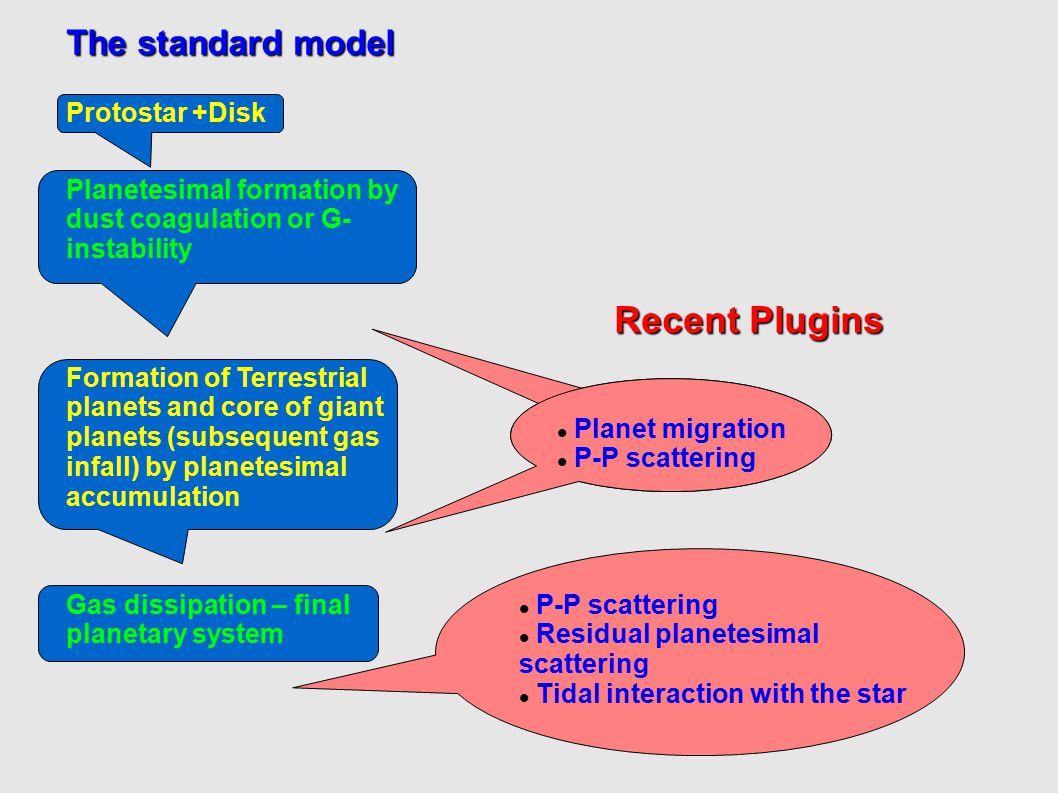 Recent Plugins The standard model Protostar +Disk