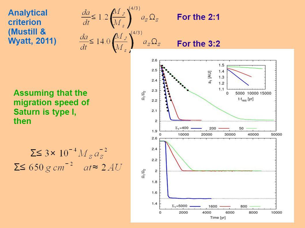 Analytical criterion (Mustill & Wyatt, 2011) For the 2:1