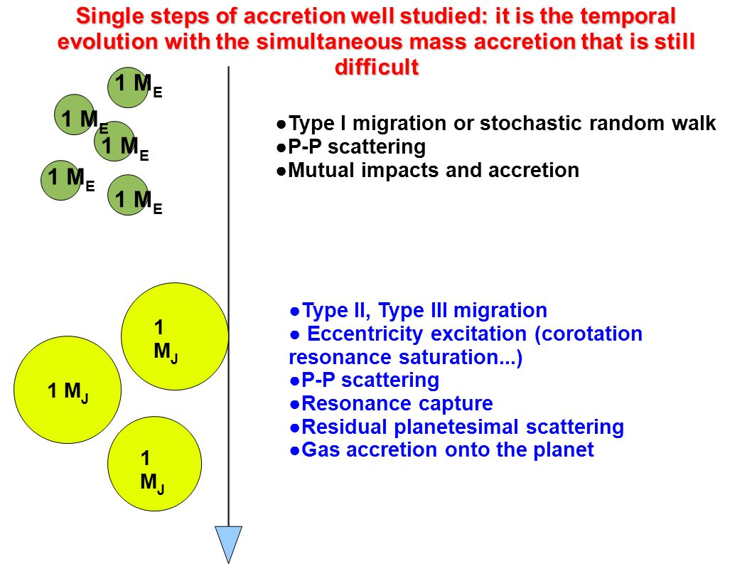 Single steps of accretion well studied: it is the temporal evolution with the simultaneous mass accretion that is still difficult
