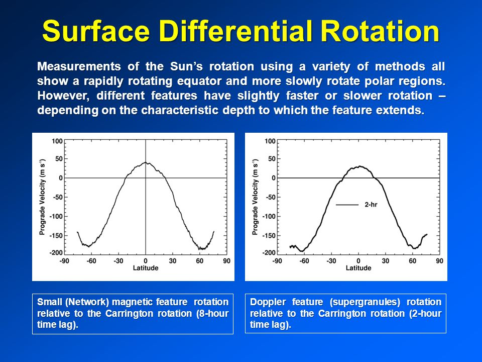 Surface Differential Rotation