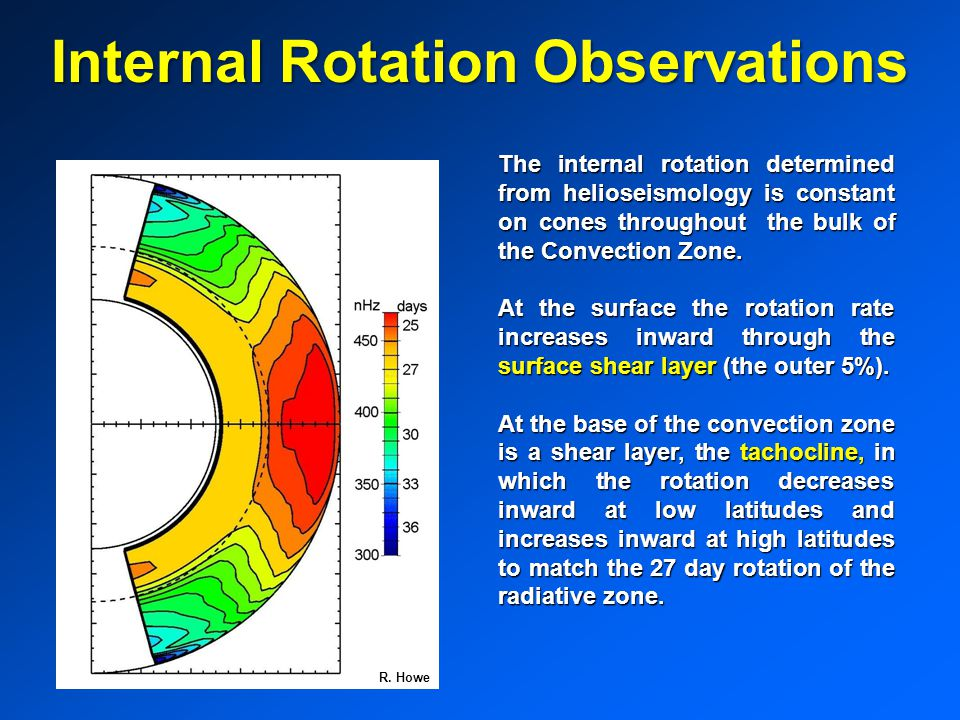 Internal Rotation Observations