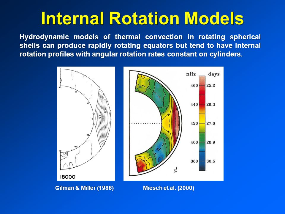 Internal Rotation Models