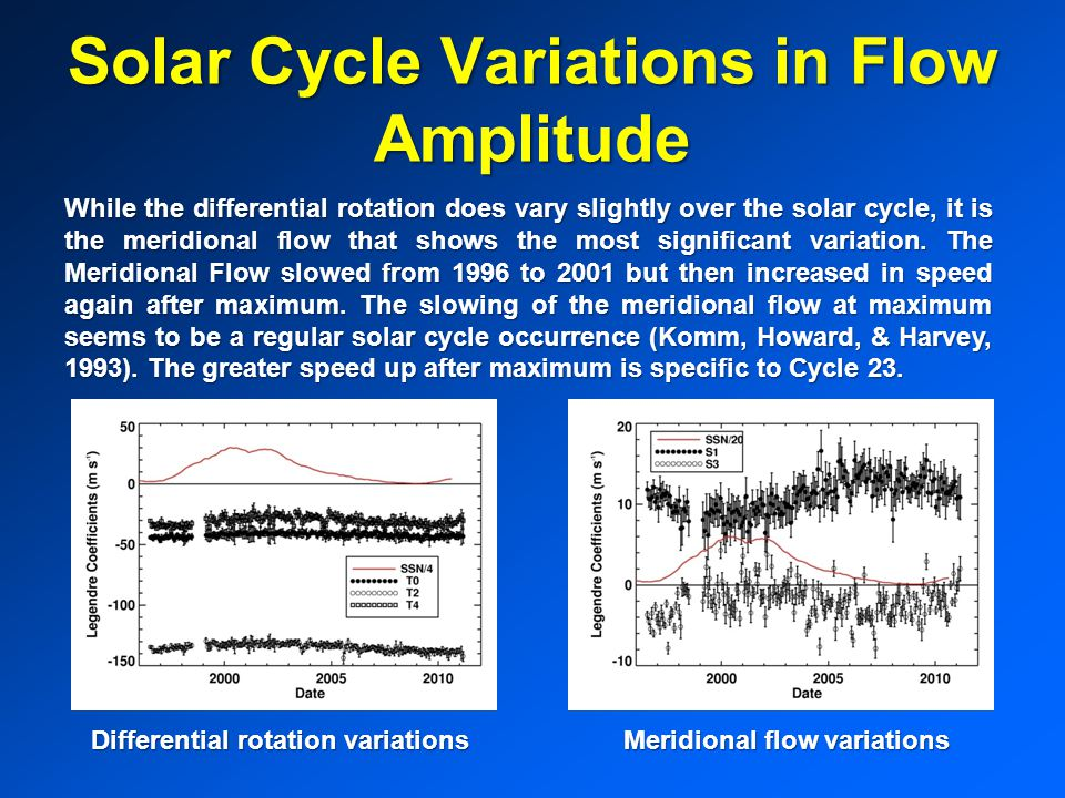 Solar Cycle Variations in Flow Amplitude