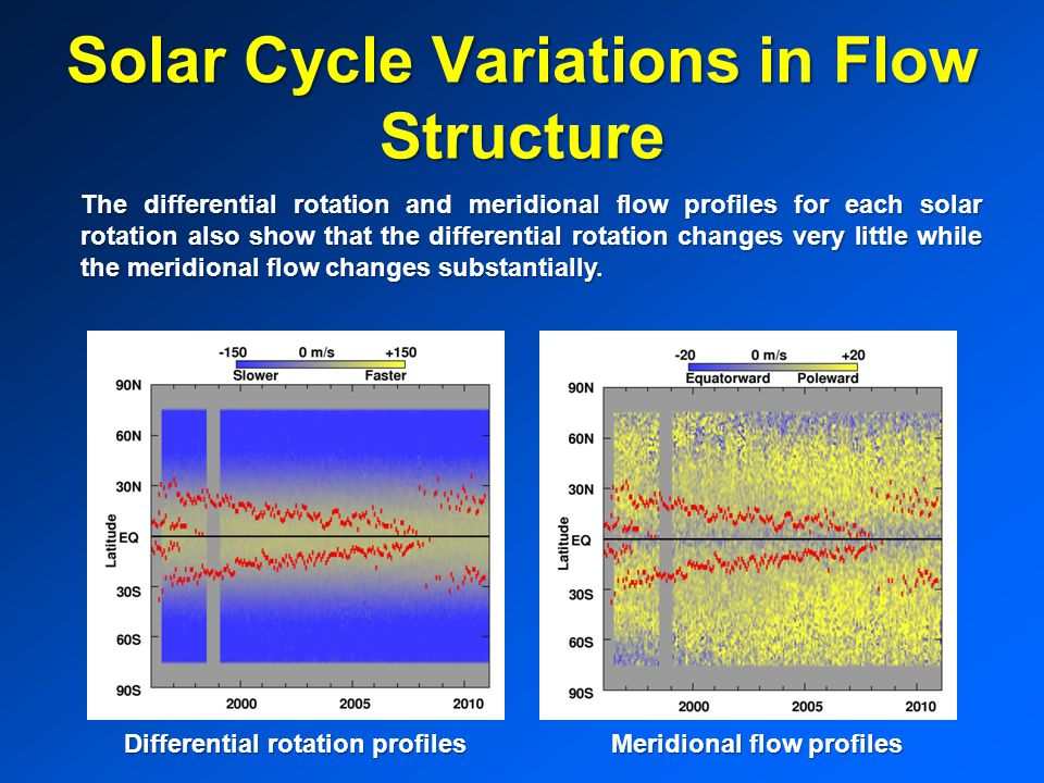 Solar Cycle Variations in Flow Structure