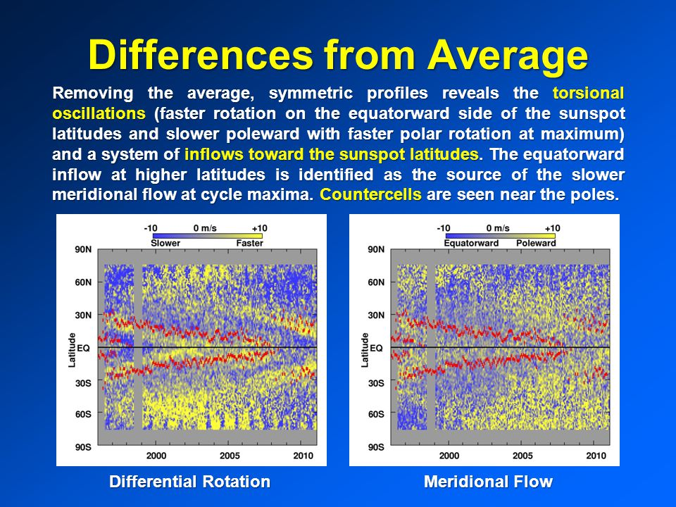 Differences from Average