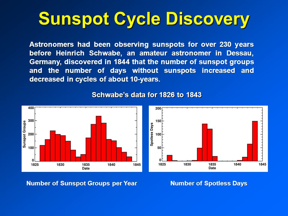 Sunspot Cycle Discovery