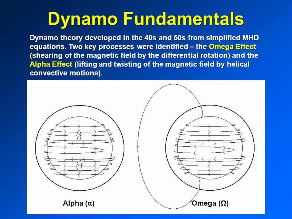Dynamo Fundamentals