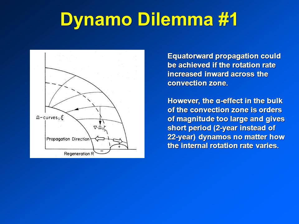 Dynamo Dilemma #1 Equatorward propagation could be achieved if the rotation rate increased inward across the convection zone.