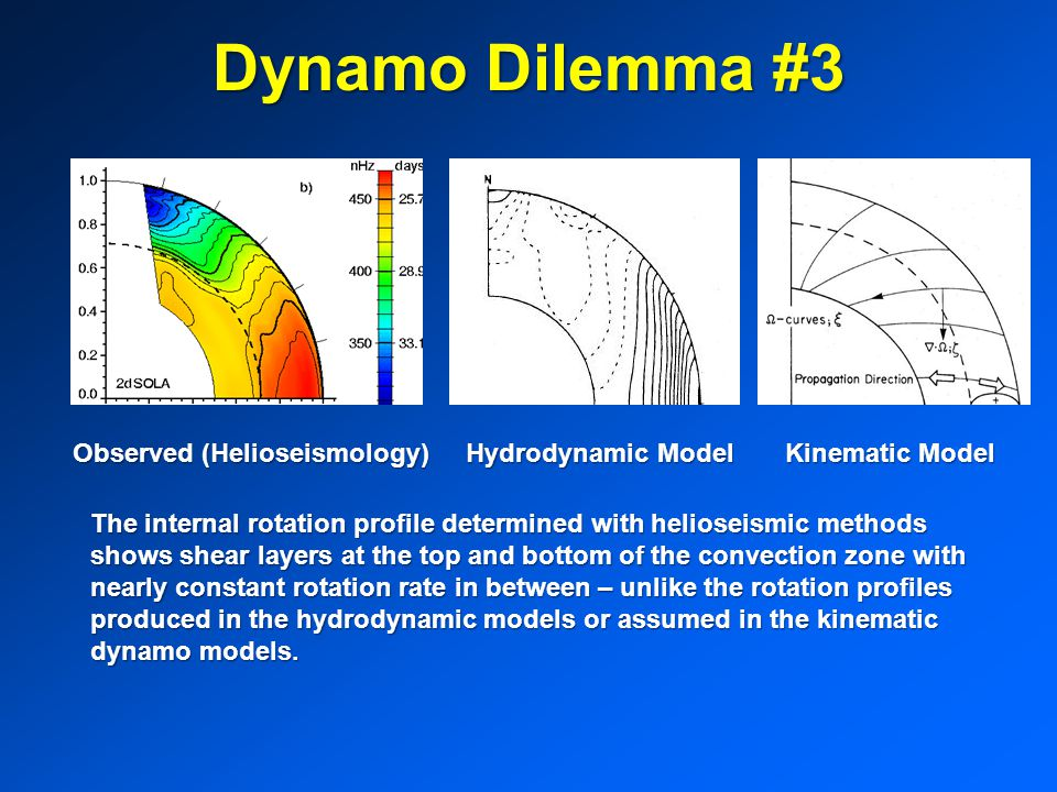 Dynamo Dilemma #3 Observed (Helioseismology) Hydrodynamic Model Kinematic Model.