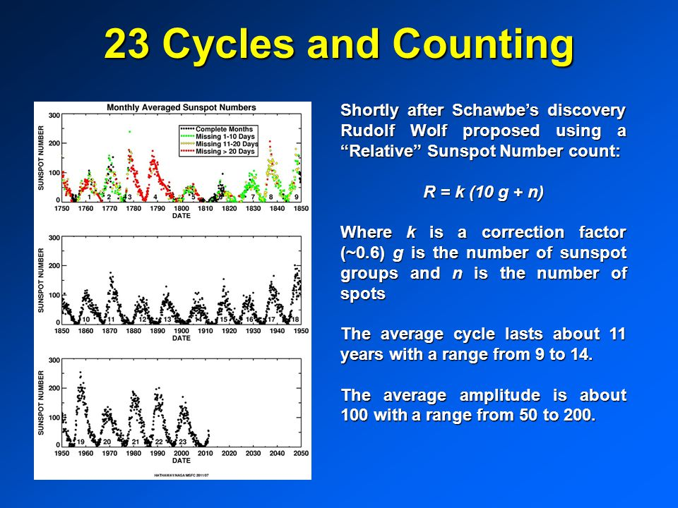 23 Cycles and Counting Shortly after Schawbe's discovery Rudolf Wolf proposed using a Relative Sunspot Number count: